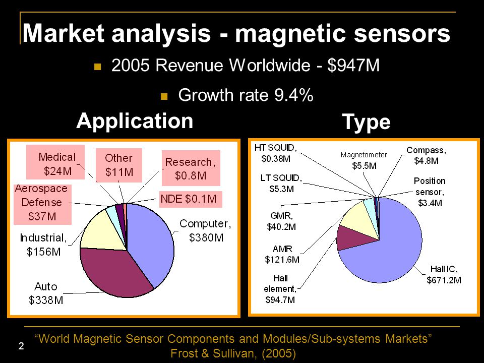 """2 Market analysis - magnetic sensors 2005 Revenue Worldwide - $947M Growth rate 9.4% Type Application """"World Magnetic Sensor Components and Modules/Su"""