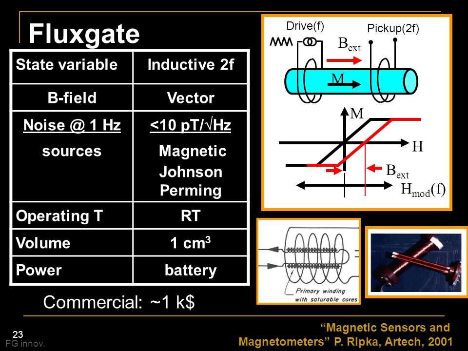23 Fluxgate M H B ext H mod (f) M State variableInductive 2f B-fieldVector Noise @ 1 Hz sources <10 pT/  Hz Magnetic Johnson Perming Operating TRT Vo