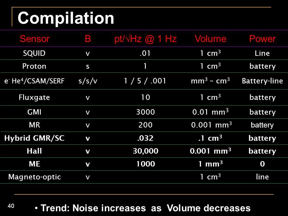 40 SensorB pt/  Hz @ 1 Hz VolumePower SQUIDv.011 cm 3 Line Protons11 cm 3 battery e - He 4 /CSAM/SERF s/s/v1 / 5 /.001mm 3 – cm 3 Battery-line Fluxga