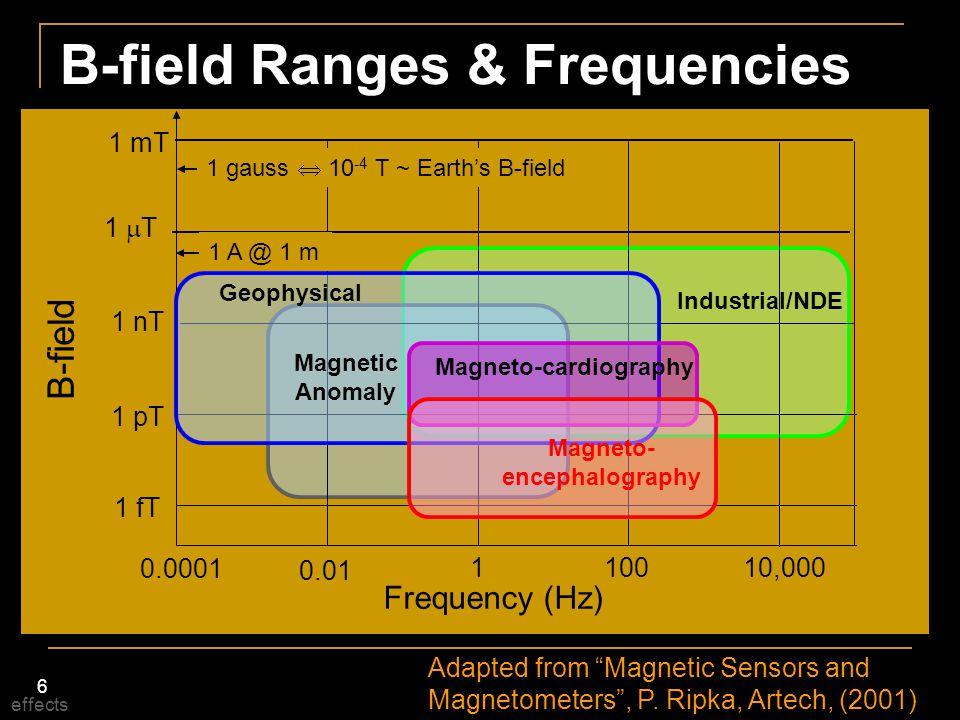 37 Magneto-optic State variableLight intensity B-fieldVector Noise @ 1 kHz 1.4 pT/  Hz Operating Tambient Volume1 cm 3 Powerline Mirror-coated iron garnet Magnetometer head Ferrite Flux Concentrators Light polarization changes in garnet Rotation  B-field (Faraday effect) Sensed with interferometer Fiber- optic Deeter, et.