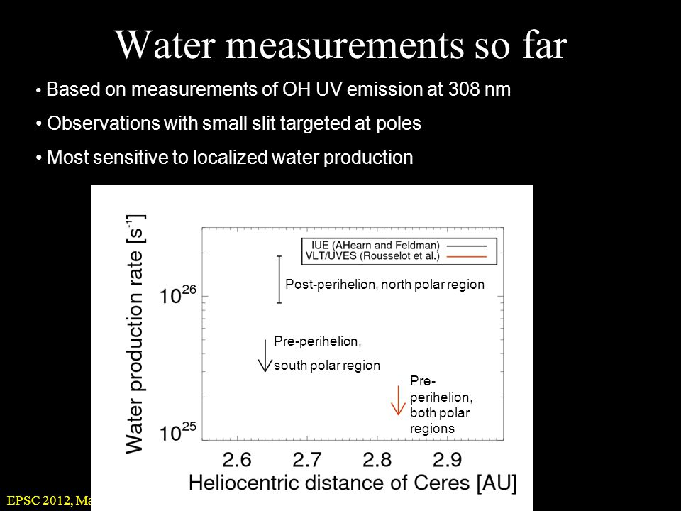 EPSC 2012, Madrid, 25 September 2012 Water measurements so far Based on measurements of OH UV emission at 308 nm Observations with small slit targeted at poles Most sensitive to localized water production Post-perihelion, north polar region Pre-perihelion, south polar region Pre- perihelion, both polar regions