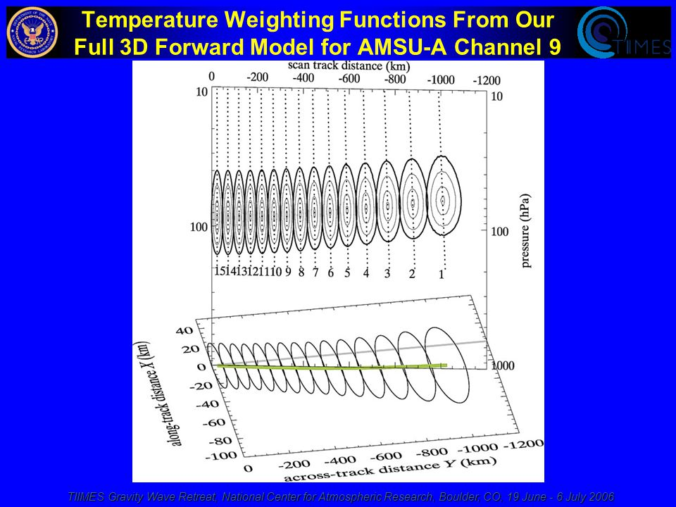 TIIMES Gravity Wave Retreat, National Center for Atmospheric Research, Boulder, CO, 19 June - 6 July 2006 Temperature Weighting Functions From Our Full 3D Forward Model for AMSU-A Channel 9