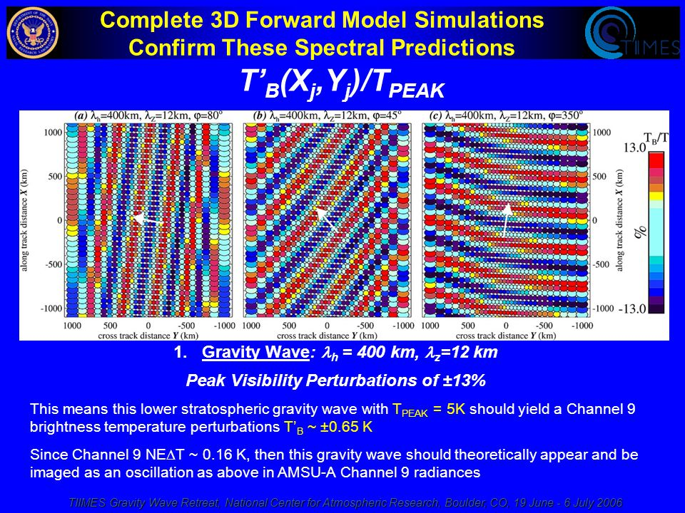 TIIMES Gravity Wave Retreat, National Center for Atmospheric Research, Boulder, CO, 19 June - 6 July 2006 Complete 3D Forward Model Simulations Confirm These Spectral Predictions 1.Gravity Wave: h = 400 km, z =12 km Peak Visibility Perturbations of ±13% T' B (X j,Y j )/T PEAK This means this lower stratospheric gravity wave with T PEAK = 5K should yield a Channel 9 brightness temperature perturbations T' B ~ ±0.65 K Since Channel 9 NE  T ~ 0.16 K, then this gravity wave should theoretically appear and be imaged as an oscillation as above in AMSU-A Channel 9 radiances