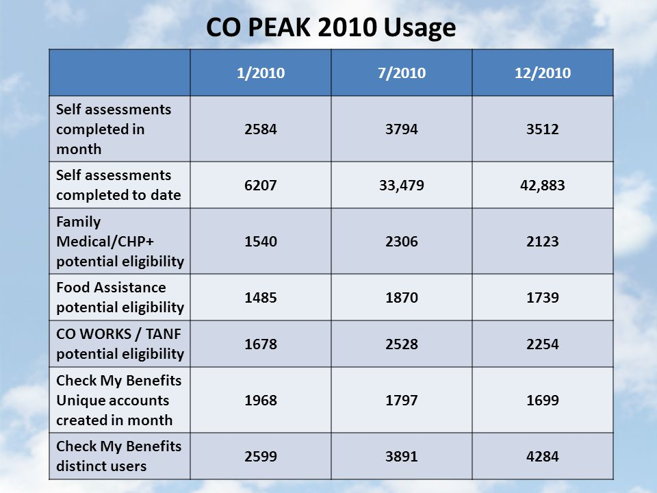 CO PEAK 2010 Usage 1/20107/201012/2010 Self assessments completed in month 258437943512 Self assessments completed to date 620733,47942,883 Family Medical/CHP+ potential eligibility 154023062123 Food Assistance potential eligibility 148518701739 CO WORKS / TANF potential eligibility 167825282254 Check My Benefits Unique accounts created in month 196817971699 Check My Benefits distinct users 259938914284