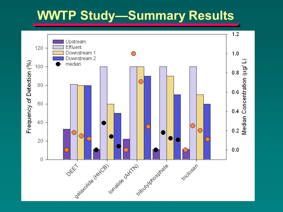 WWTP Study—Summary Results