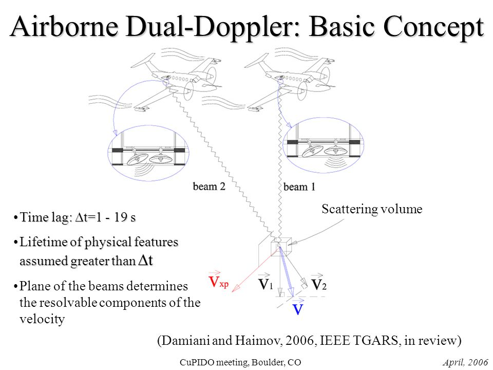 April, 2006CuPIDO meeting, Boulder, CO Scattering volume Airborne Dual-Doppler: Basic Concept Time lag:  t=1 - 19 sTime lag:  t=1 - 19 s Lifetime of physical features assumed greater than  tLifetime of physical features assumed greater than  t Plane of the beams determines the resolvable components of the velocity (Damiani and Haimov, 2006, IEEE TGARS, in review)