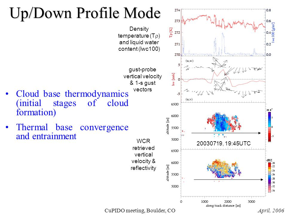 April, 2006CuPIDO meeting, Boulder, CO Up/Down Profile Mode Cloud base thermodynamics (initial stages of cloud formation) Thermal base convergence and entrainment Density temperature (T  ) and liquid water content (lwc100) gust-probe vertical velocity & 1-s gust vectors WCR retrieved vertical velocity & reflectivity 20030719, 19:45UTC