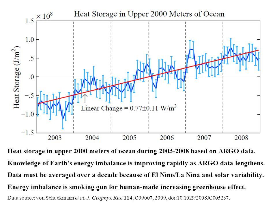 Heat storage in upper 2000 meters of ocean during 2003-2008 based on ARGO data.