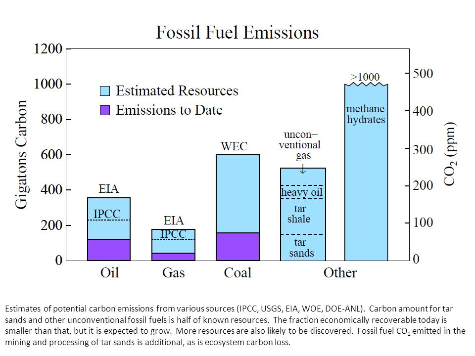 Estimates of potential carbon emissions from various sources (IPCC, USGS, EIA, WOE, DOE-ANL).