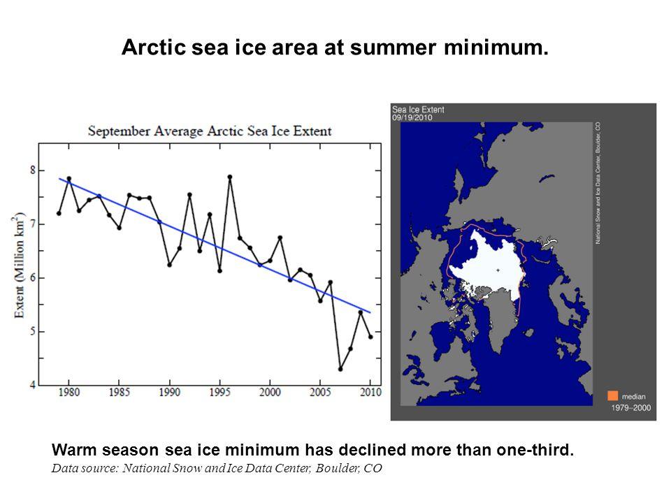 Arctic sea ice area at summer minimum.