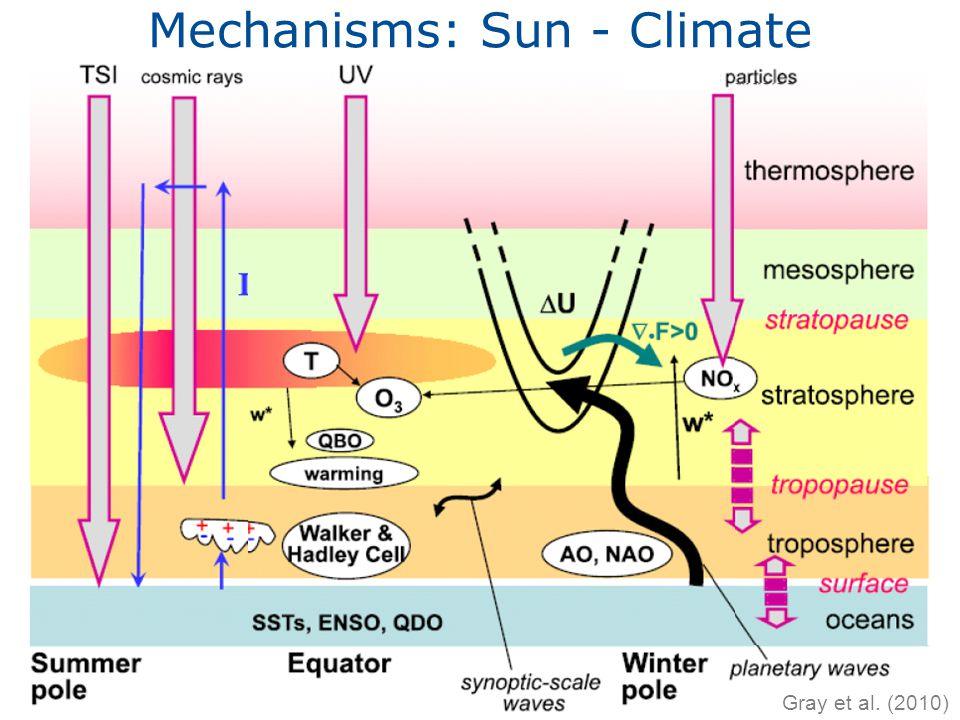 Mechanisms: Sun - Climate Gray et al. (2010)