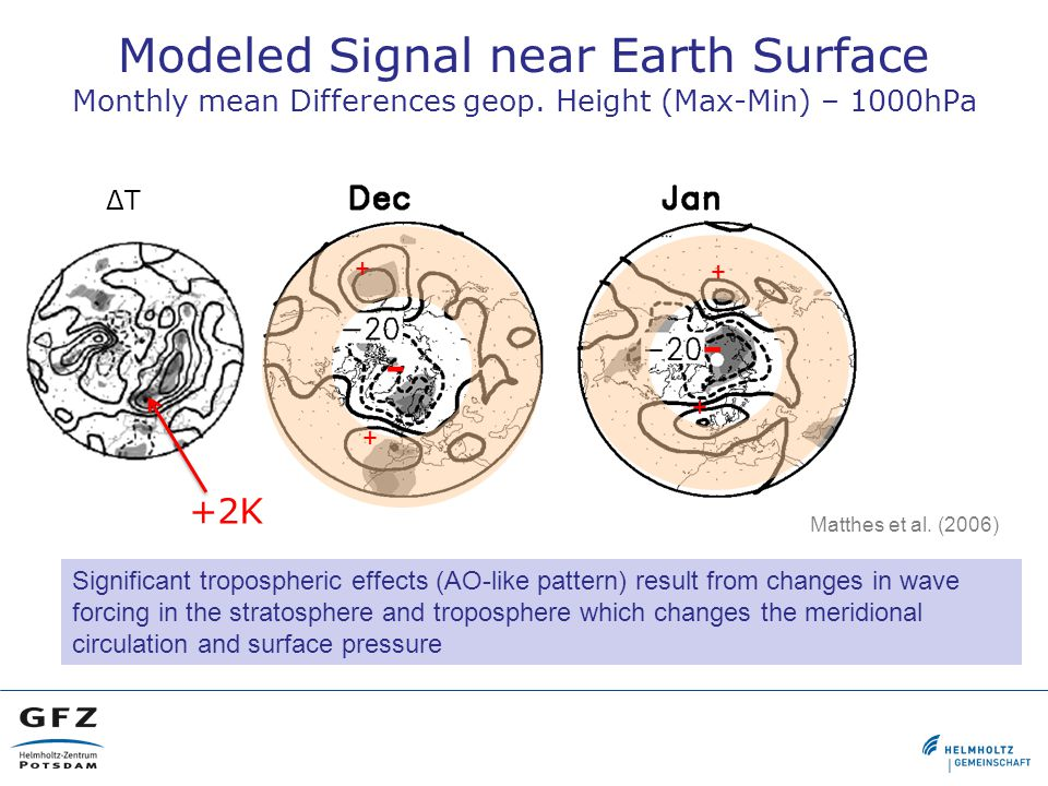 Modeled Signal near Earth Surface Monthly mean Differences geop.