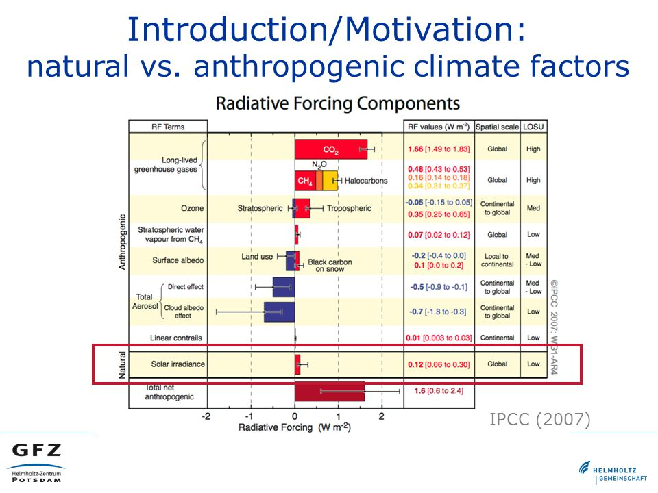 IPCC (2007) Introduction/Motivation: natural vs. anthropogenic climate factors