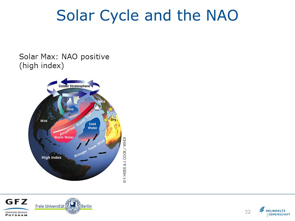 Solar Cycle and the NAO 32 Solar Max: NAO positive (high index)