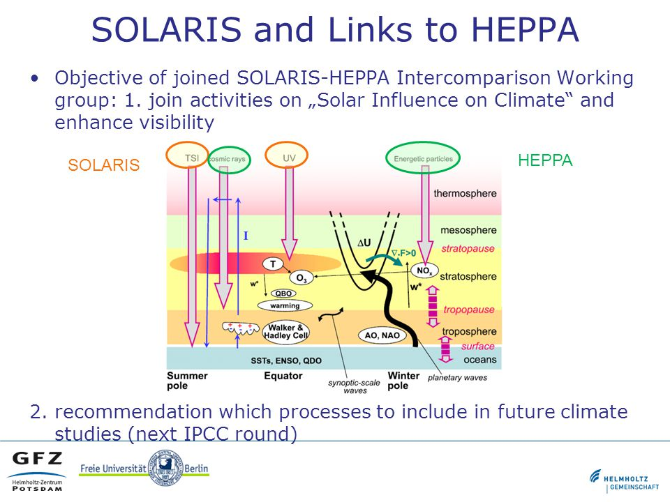 SOLARIS and Links to HEPPA Objective of joined SOLARIS-HEPPA Intercomparison Working group: 1.