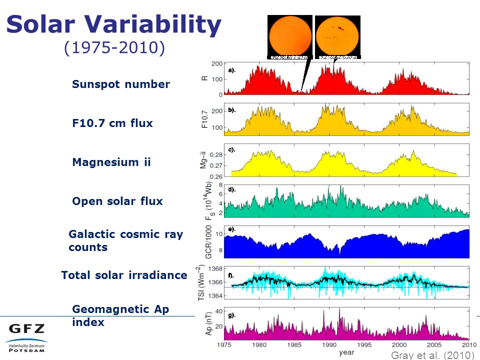 Sunspot number F10.7 cm flux Magnesium ii Open solar flux Galactic cosmic ray counts Total solar irradiance Geomagnetic Ap index Solar Variability (1975-2010) Gray et al.