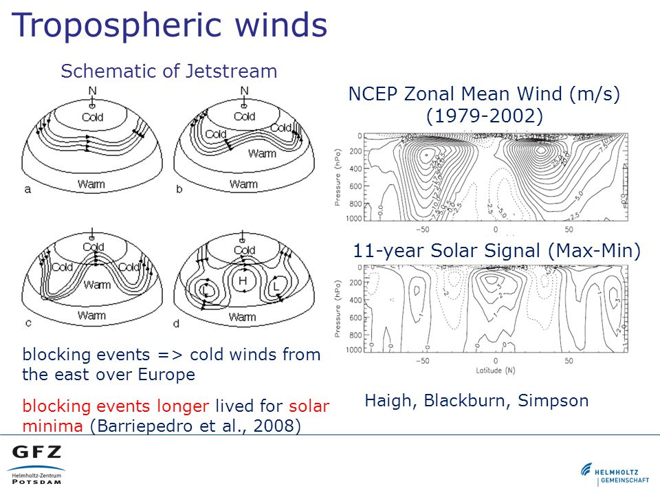 Tropospheric winds Haigh, Blackburn, Simpson Schematic of Jetstream NCEP Zonal Mean Wind (m/s) (1979-2002) 11-year Solar Signal (Max-Min) blocking events => cold winds from the east over Europe blocking events longer lived for solar minima (Barriepedro et al., 2008)