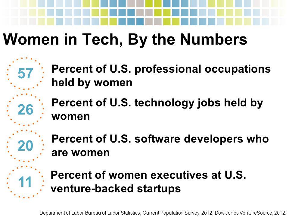 Women in Tech, By the Numbers Department of Labor Bureau of Labor Statistics, Current Population Survey, 2012; Dow Jones VentureSource, 2012. Percent