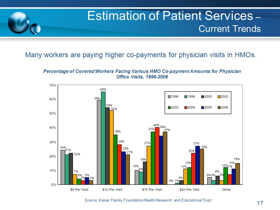 17 Many workers are paying higher co-payments for physician visits in HMOs.