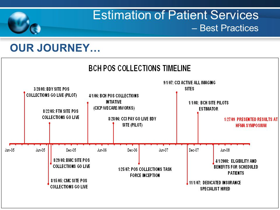 21 Estimation of Patient Services – Best Practices OUR JOURNEY…