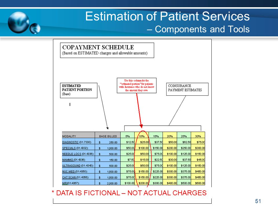 51 Estimation of Patient Services – Components and Tools * DATA IS FICTIONAL – NOT ACTUAL CHARGES