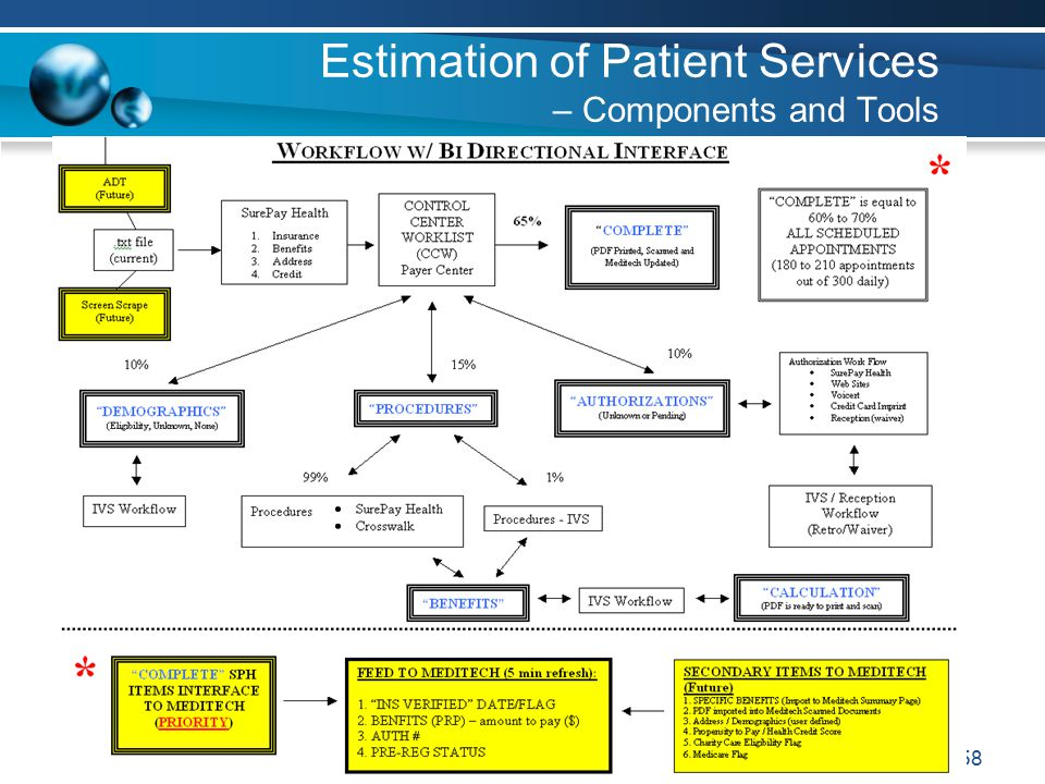 58 Estimation of Patient Services – Components and Tools