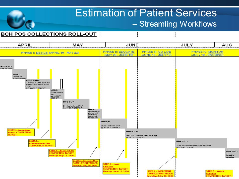 63 Estimation of Patient Services – Streamling Workflows