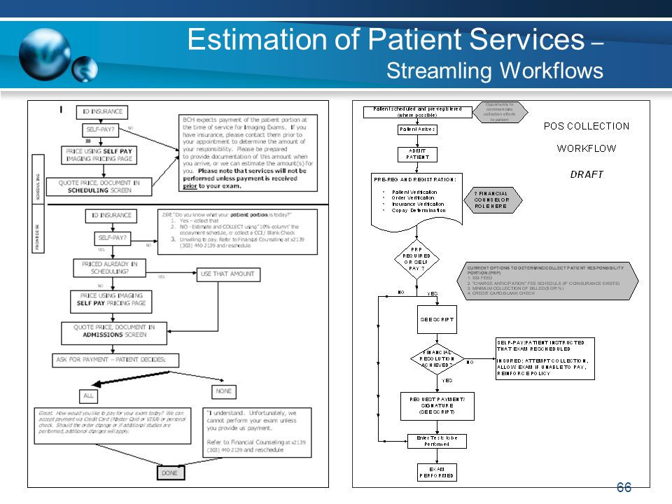 66 Estimation of Patient Services – Streamling Workflows