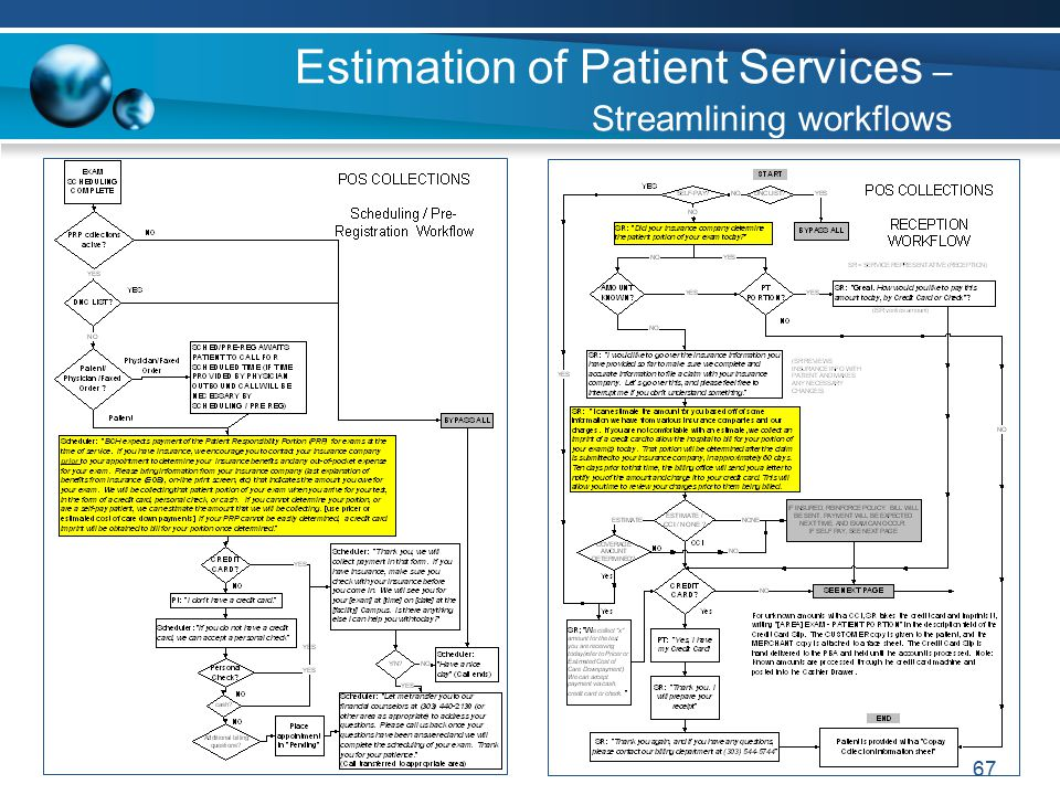 67 Estimation of Patient Services – Streamlining workflows