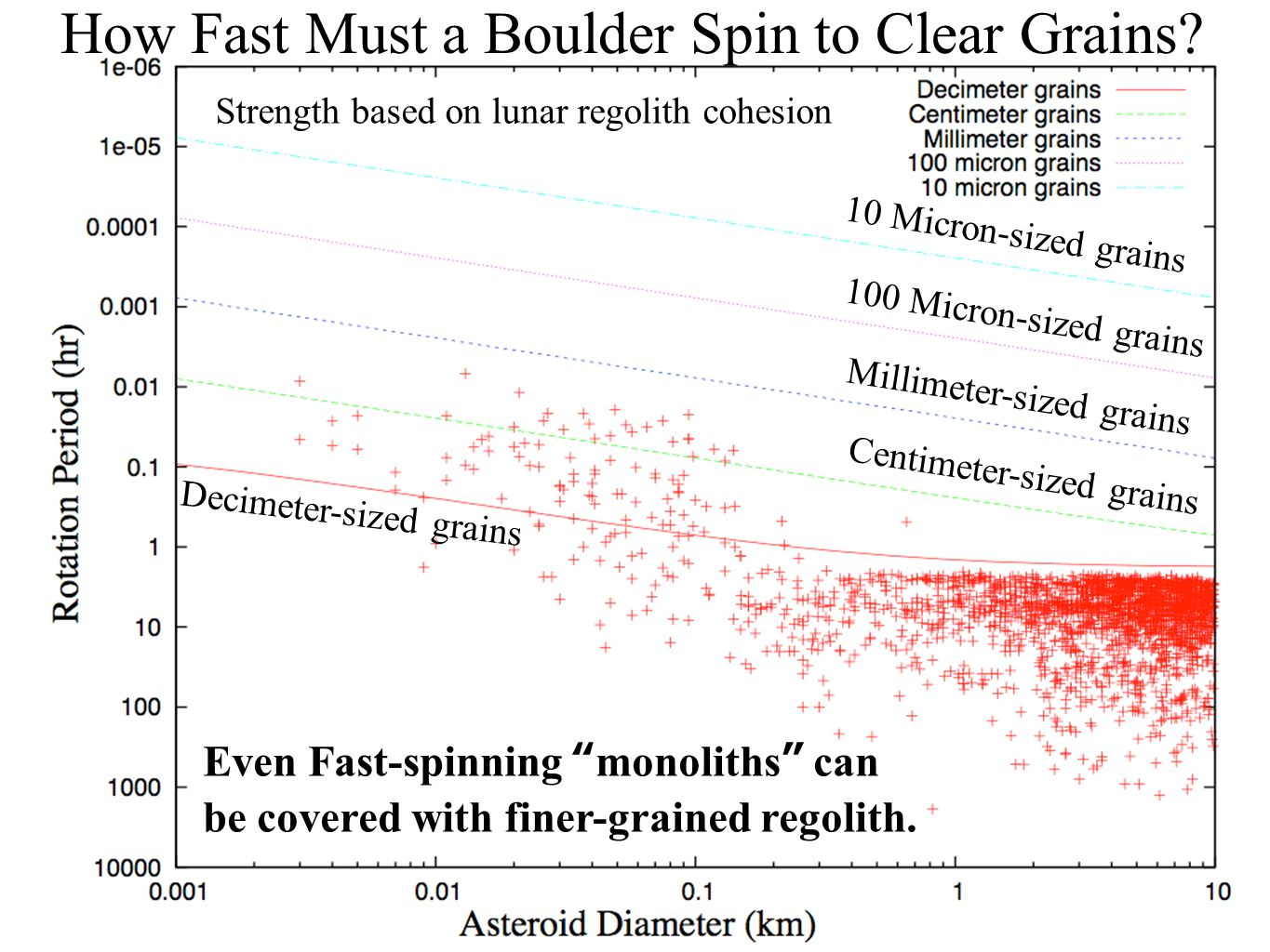5 D.J. Scheeres, A. Richard Seebass Chair, University of Colorado at Boulder How Fast Must a Boulder Spin to Clear Grains? Millimeter-sized grains Cen