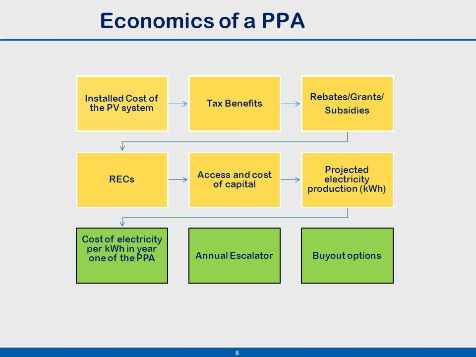 8 Economics of a PPA Installed Cost of the PV system Tax Benefits Rebates/Grants/ Subsidies RECs Access and cost of capital Projected electricity production (kWh) Cost of electricity per kWh in year one of the PPA Annual EscalatorBuyout options