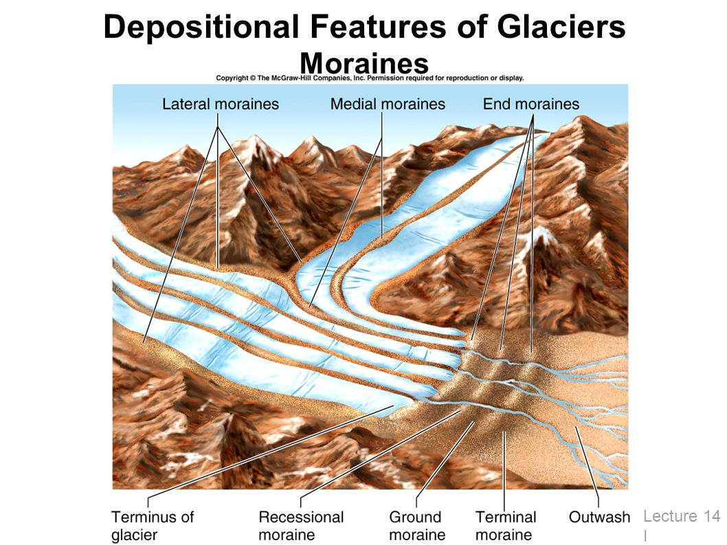Depositional Features of Glaciers Moraines Lecture 14 I