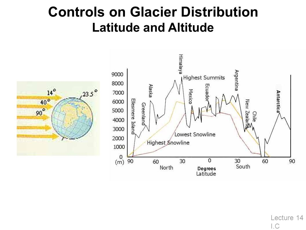 Controls on Glacier Distribution Latitude and Altitude Lecture 14 I.C