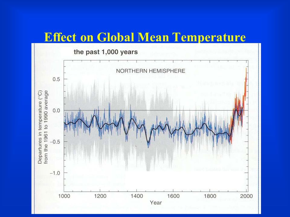 Effect on Global Mean Temperature