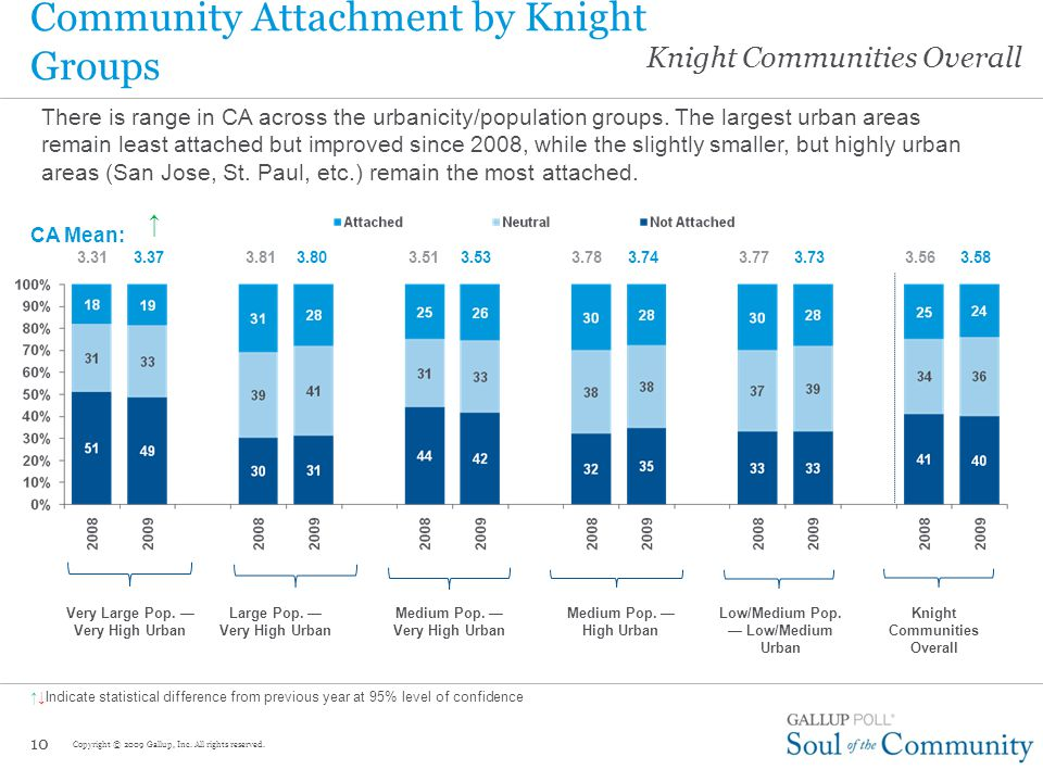 Knight Communities Overall 9 Community Attachment by Knight Community Huge range in Community Attachment, both within and across Knight Groups — Bradenton is the most attached Knight community; Gary is the least attached.