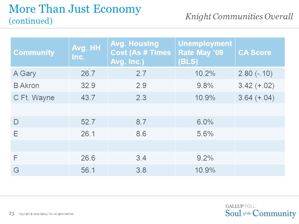 Knight Communities Overall More Than Just Economy 22 Community Avg.