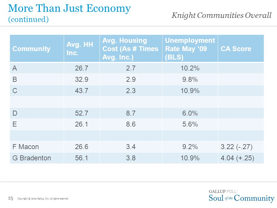 Knight Communities Overall More Than Just Economy (continued) 24 Community Avg.