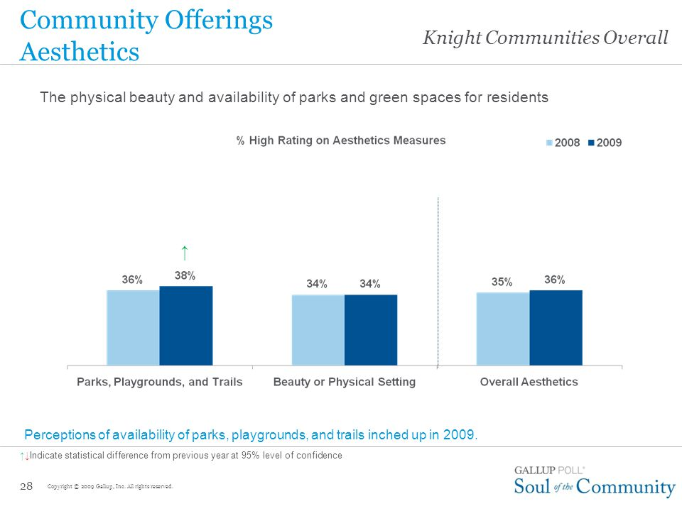 Knight Communities Overall The structural, physical, and social offerings a community presents — without basic services, citizens can't thrive.