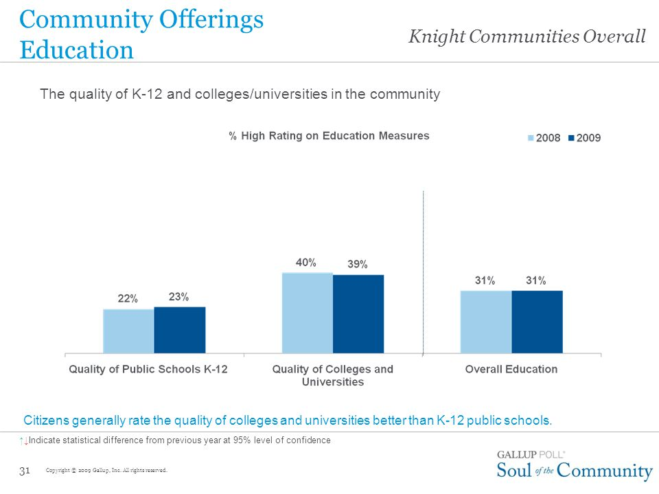 Knight Communities Overall The local economic and employment conditions 30 Community Offerings Economy Copyright © 2009 Gallup, Inc.