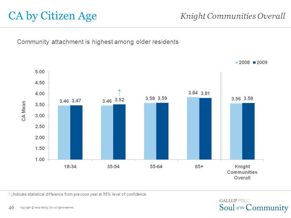 Knight Communities Overall Profile of Most Attached Citizens Citizens Most Likely To Be Attached –65 years of age or older –College graduates –Widowed, married/partnered residents –Retired residents –Homeowners –Mid-tenure residents (6-19 years in community) Citizens Least Likely To Be Attached –18-34 years of age –Single/never married, divorced/separated –Non-retired/non-employed (includes laid off, students, and homemakers) –Rural dwellers –Middle-income residents ($45,000-$74,999 household income) 45 Copyright © 2009 Gallup, Inc.