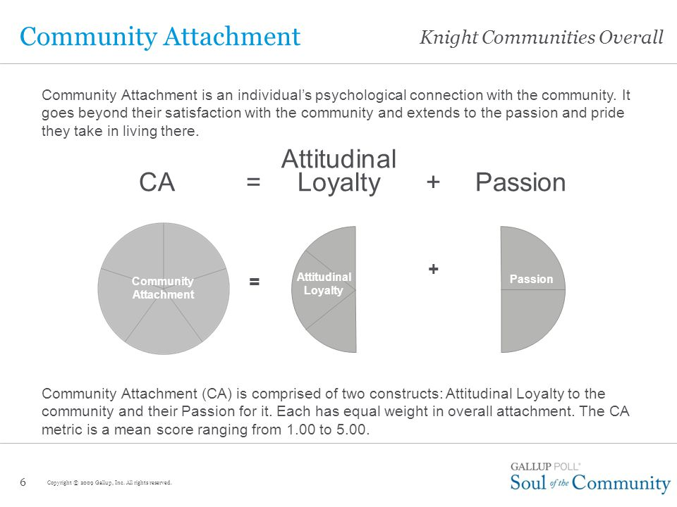 Knight Communities Overall 6 Community Attachment Attitudinal CA= Loyalty+ Passion Community Attachment (CA) is comprised of two constructs: Attitudinal Loyalty to the community and their Passion for it.