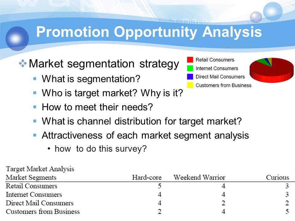 Promotion Opportunity Analysis  Market segmentation strategy  What is segmentation?  Who is target market? Why is it?  How to meet their needs? 