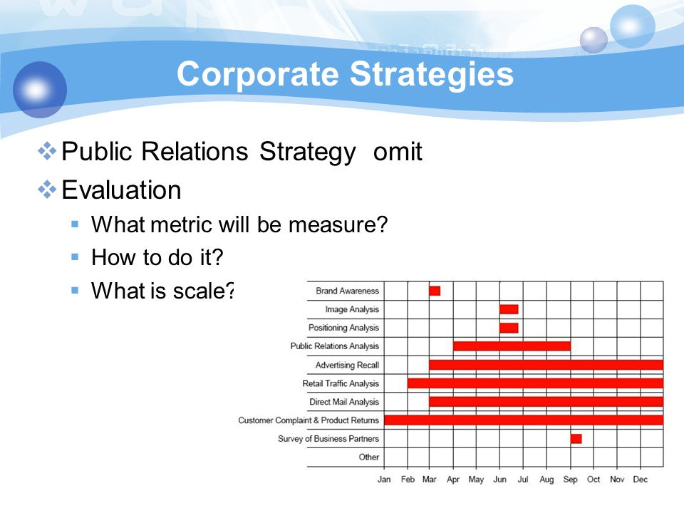 Corporate Strategies  Public Relations Strategy omit  Evaluation  What metric will be measure?  How to do it?  What is scale?