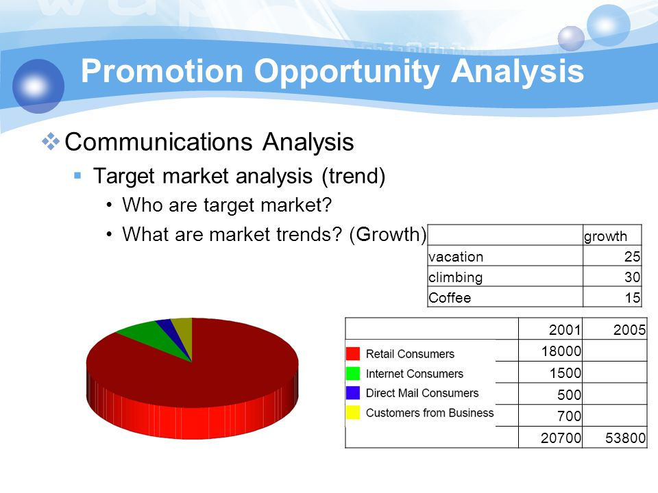 Promotion Opportunity Analysis  Communications Analysis  Customer analysis Geography Demography Needs –Physical needs –Social need –One sentence Growth Direct and webRetail US customer8090 European customer159 other conuty51 age18-3415-45 male7572 femal2528