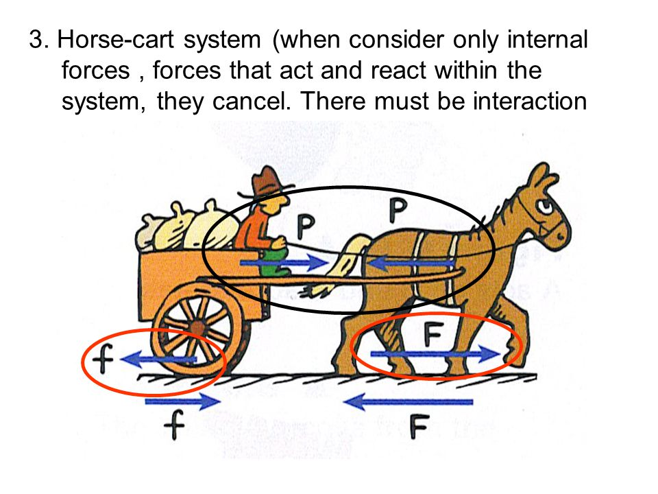 3. Horse-cart system (when consider only internal forces, forces that act and react within the system, they cancel. There must be interaction with gro