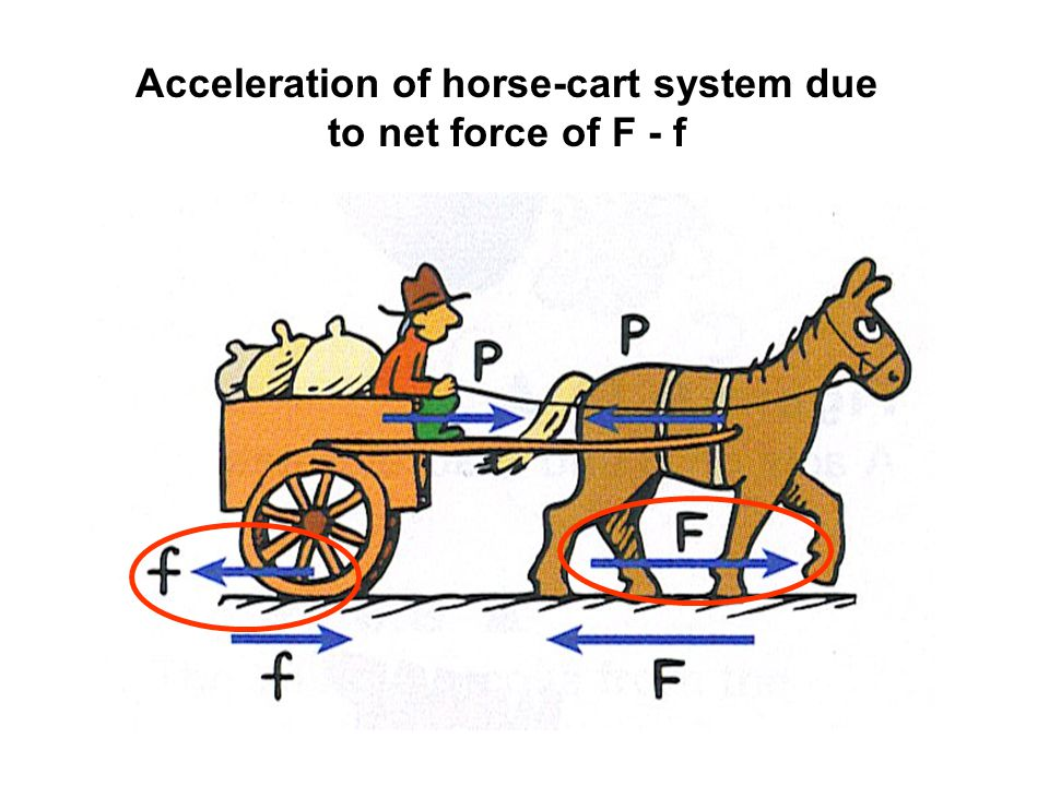 Acceleration of horse-cart system due to net force of F - f