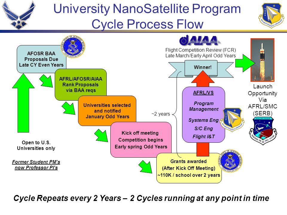 University NanoSatellite Program Cycle Process Flow AFOSR BAA Proposals Due Late CY Even Years AFRL/AFOSR/AIAA Rank Proposals via BAA reqs Universitie