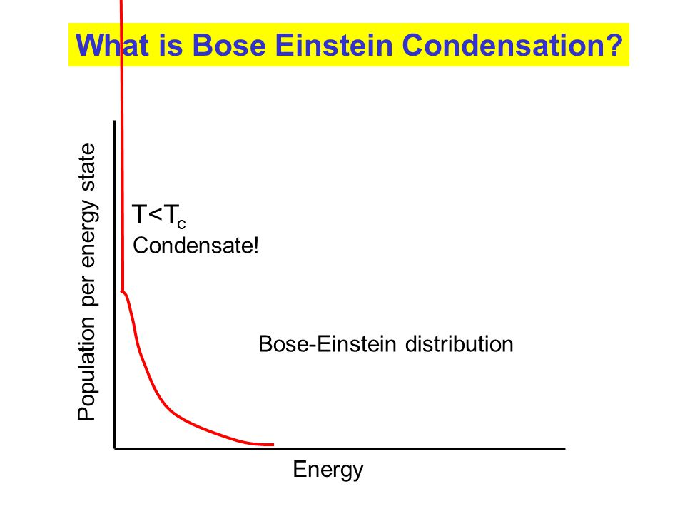 Why do photons not Bose condense Energy Population per energy state What is Bose Einstein Condensation.