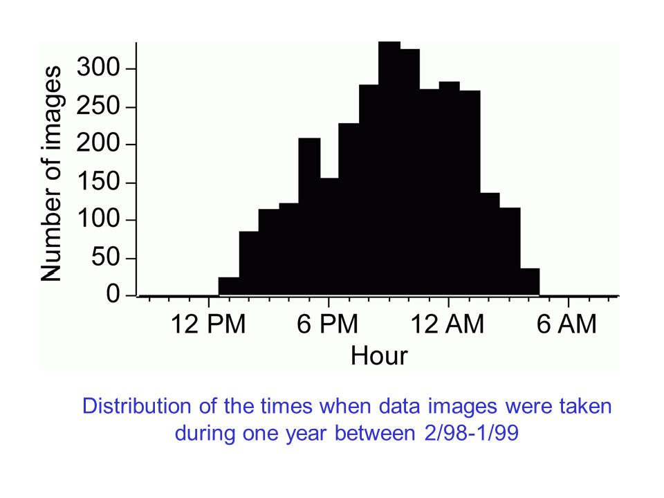 Hour distribution Distribution of the times when data images were taken during one year between 2/98-1/99