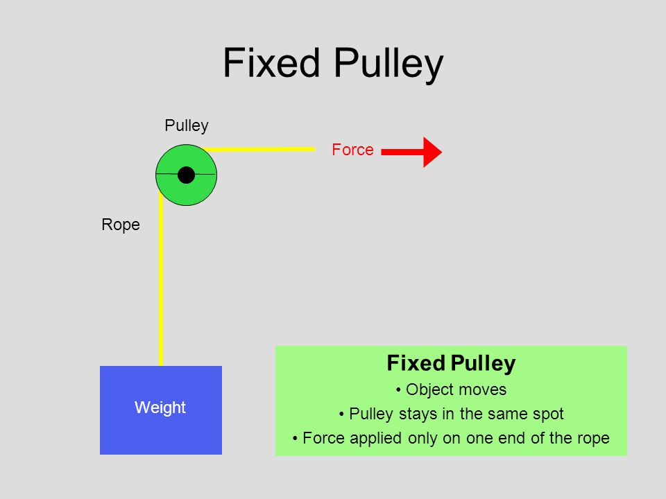 Pulley Rope Force Weight Fixed Pulley Object moves Pulley stays in the same spot Force applied only on one end of the rope